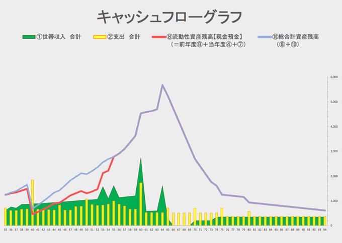 キャッシュフローグラフ